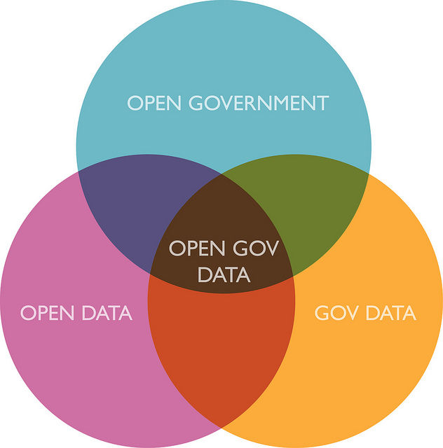 L'Italia aderisce all'Open Data Charter